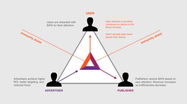 The Basic Attention Token Model