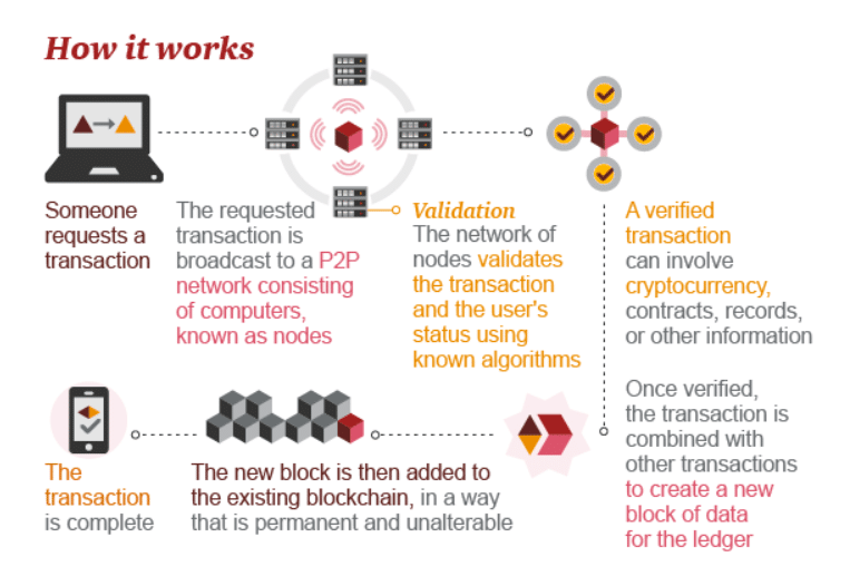 A Blockchain infographic from PwC