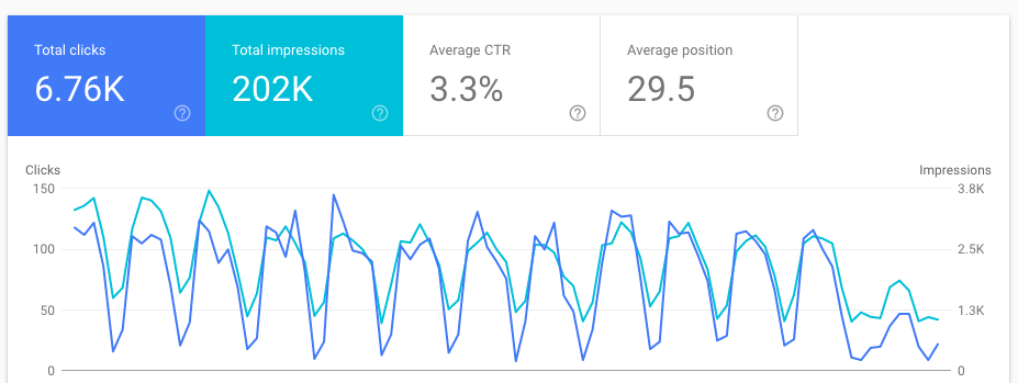google search console -website metics