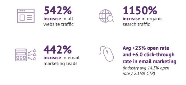 BONZAI - B2B Marketing Strategy & B2B Website Client