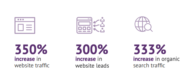 Catapult ERP - B2B Marketing Strategy & B2B Website Client